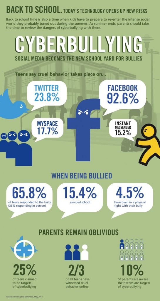 Cyberbullying-Infographic-infographicsmania